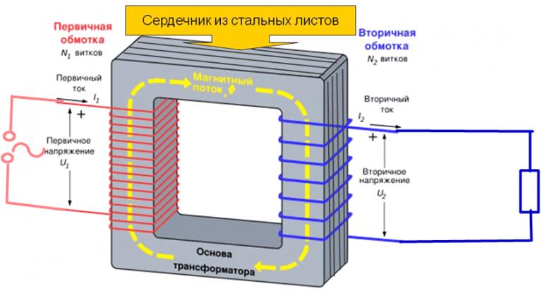 трансформатор это принцип работы